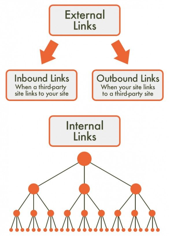exterlink internal link