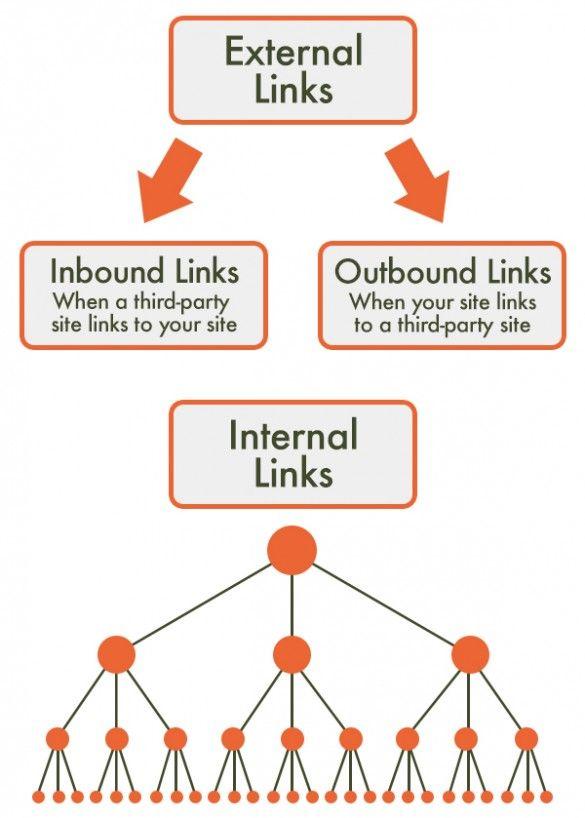 exterlink internal link