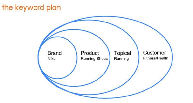 keyword planer